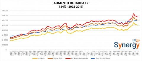 """Tarifa """"Comercial"""" T2 CFE septiembre 2017"""