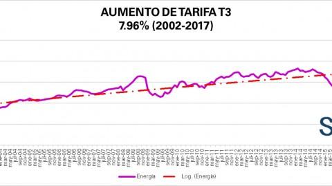 """Tarifa """"Comercial"""" T3 CFE septiembre 2017"""