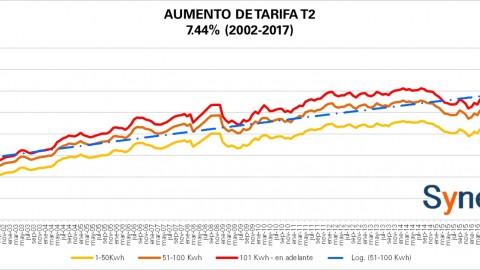 """Tarifa """"Comercial"""" T2 CFE octubre 2017"""
