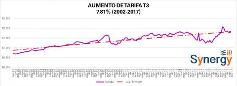 """Tarifa """"Comercial"""" T3 CFE octubre 2017"""