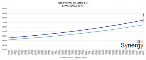 Tarifa CFE -Alumbrado Público- noviembre 2017