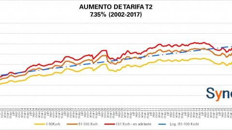 """Tarifa """"Comercial"""" T2 CFE noviembre 2017"""