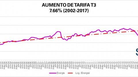 """Tarifa """"Comercial"""" T3 CFE noviembre 2017"""