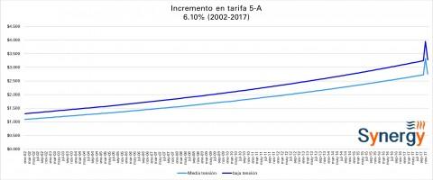 Tarifa CFE -Alumbrado Público- diciembre 2017