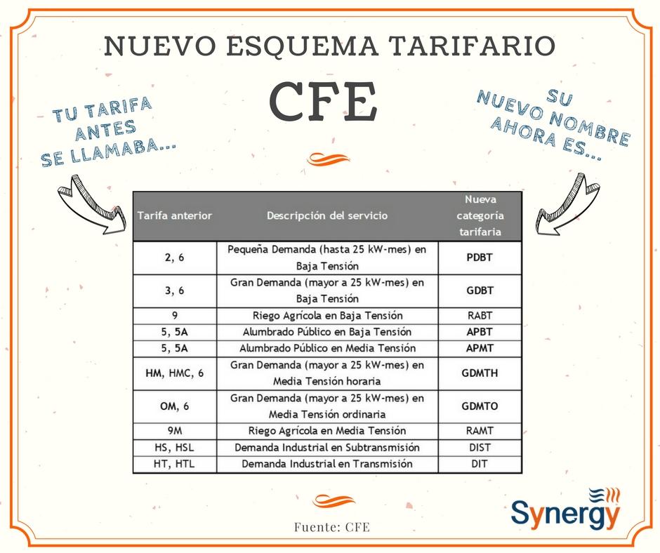 CFE esquema