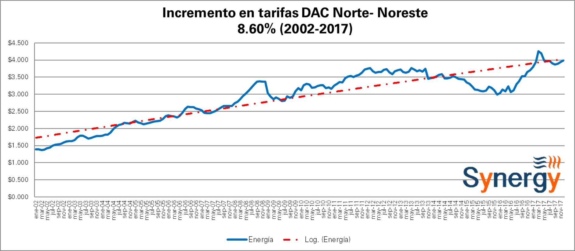 DAC_Nor-Dic