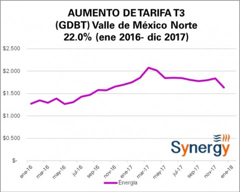 "Tarifa ""Comercial"" GDBT (antes T3) ene 2016- dic 2017"