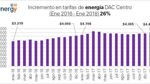 """Tarifa doméstica """"DAC """"de CFE: enero 2016- enero 2018"""
