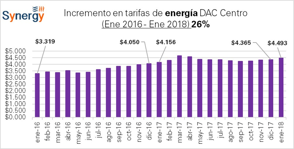 DAC_Centro-2016-2018