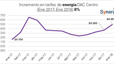 """Tarifa doméstica """"DAC """"de CFE: enero 2017- enero 2018"""