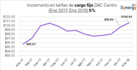 """Cargo fijo tarifa """"DAC """"de CFE: enero 2017- enero 2018"""