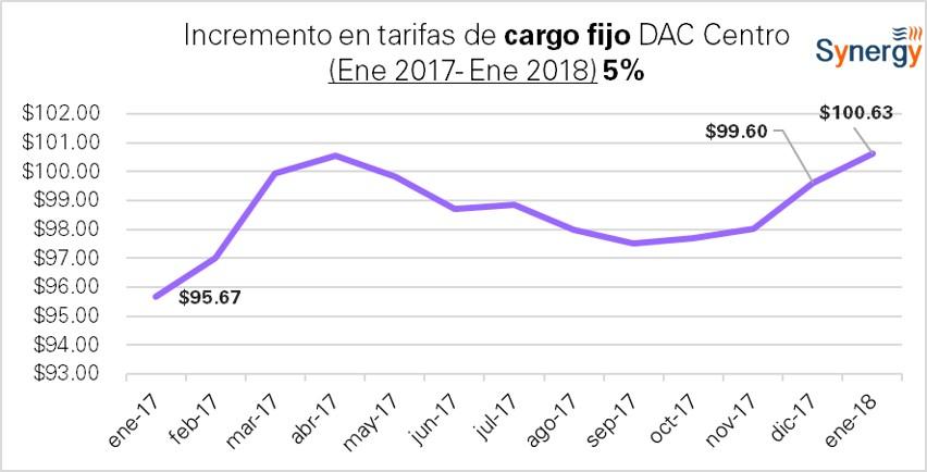 DAC_Centro-2017-2018-CargoFijo