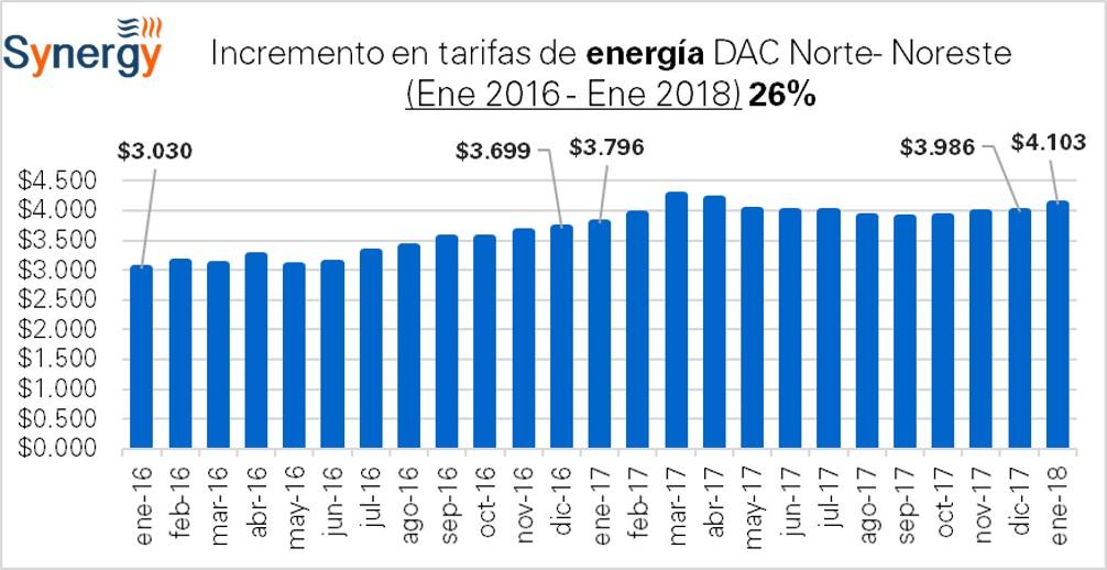 DAC_Norte-2016-2018