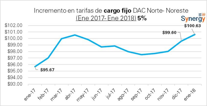 DAC_Norte-2017-2018-CargoFijo