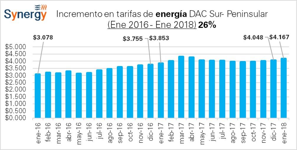 DAC_Sur-2016-2018