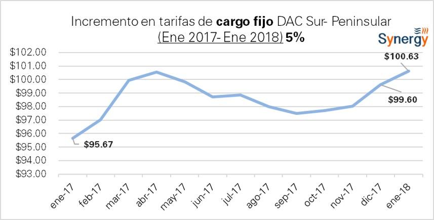DAC_Sur-2017-2018-CargoFijo