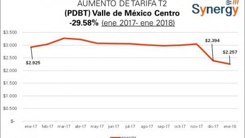 "Tarifa ""Comercial"" PDBT (antes T2) ene 2017- ene 2018"