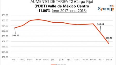 """Cargo fijo tarifa """"PDBT """"de CFE: enero 2017- enero 2018"""