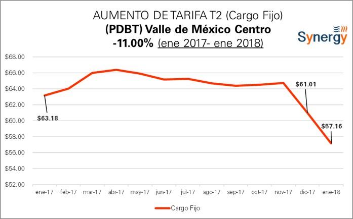 Cargo fijo tarifa
