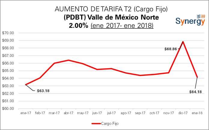 T2_ValleNorte-2017-2018-CargoFijo