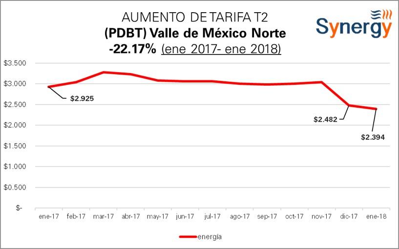 T2_ValleNorte-2017-2018